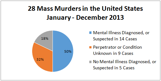 mental illness and mass shooting Mental illness and mass shootings: as experts, we don't see it as fundamentally a mental health issue we don't necessarily agree when president donald trump and others in the media recently said that the mass shooting at a texas church on november 5, 2017 isn't a guns situation but instead a mental health problem at the highest.