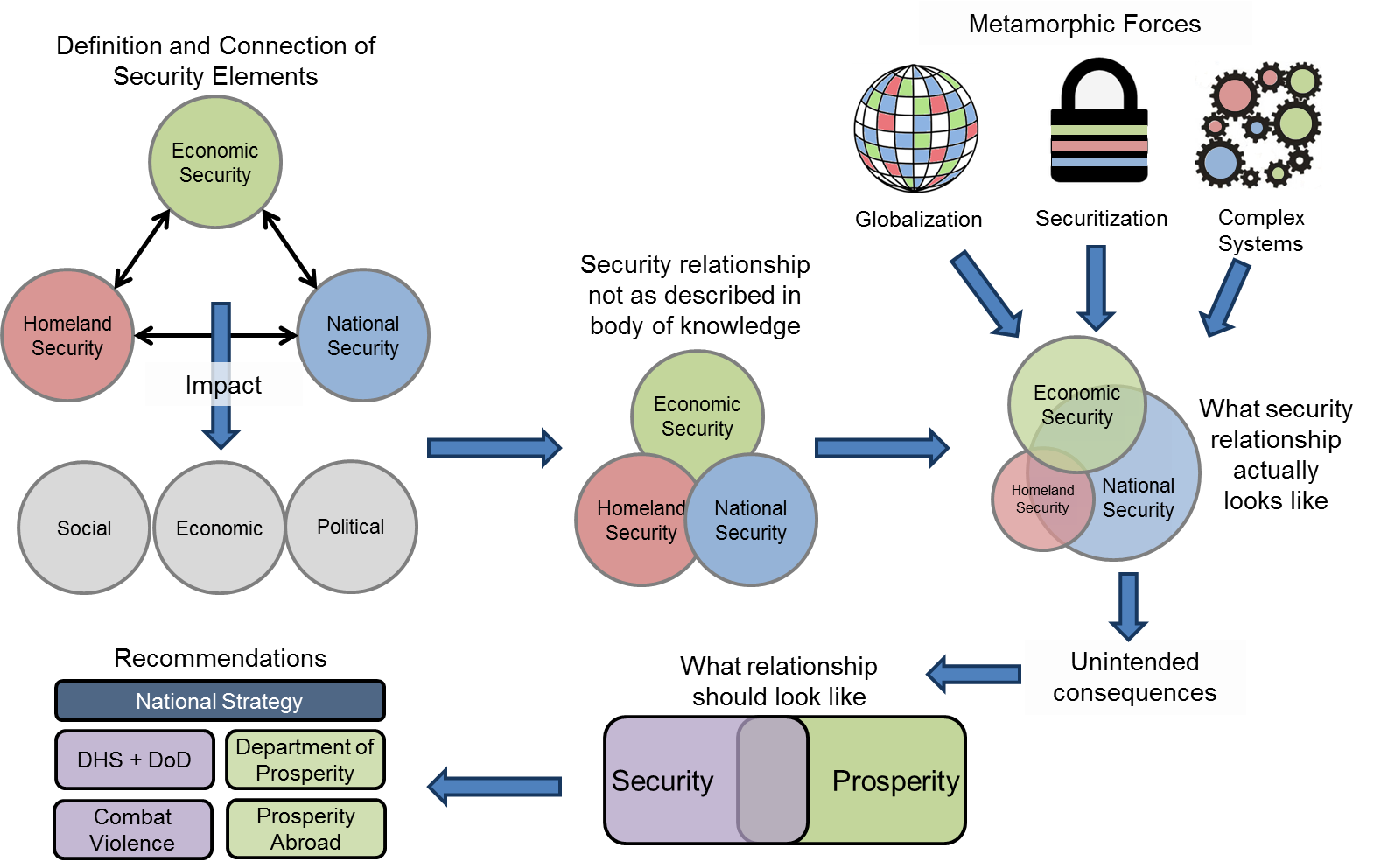 security and prosperity reexamining the connection between analytical process used to explore the relationship between economic homeland and national security