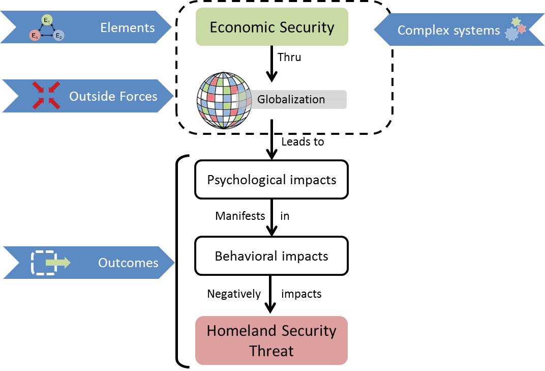 essay on homeland security Following given is a paper sample about the department of homeland security that protects the us borders feel free to read this great example.