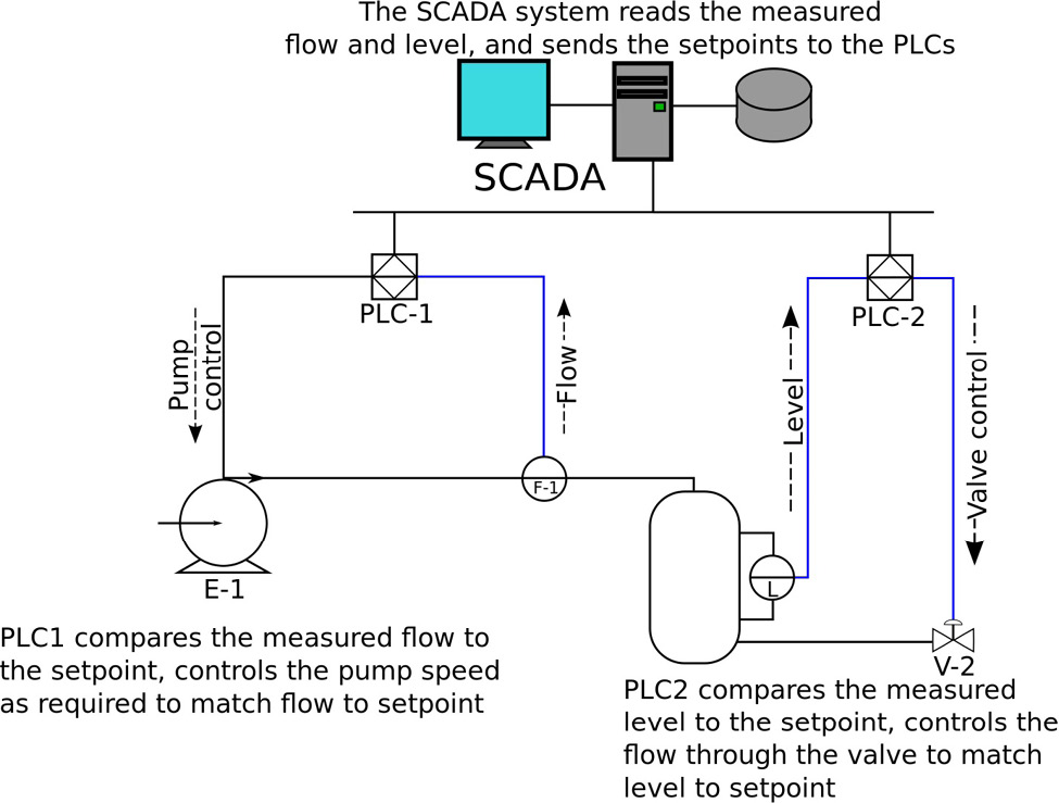 SCADA Fusion With Commercial Fission - HOMELAND SECURITY AFFAIRS
